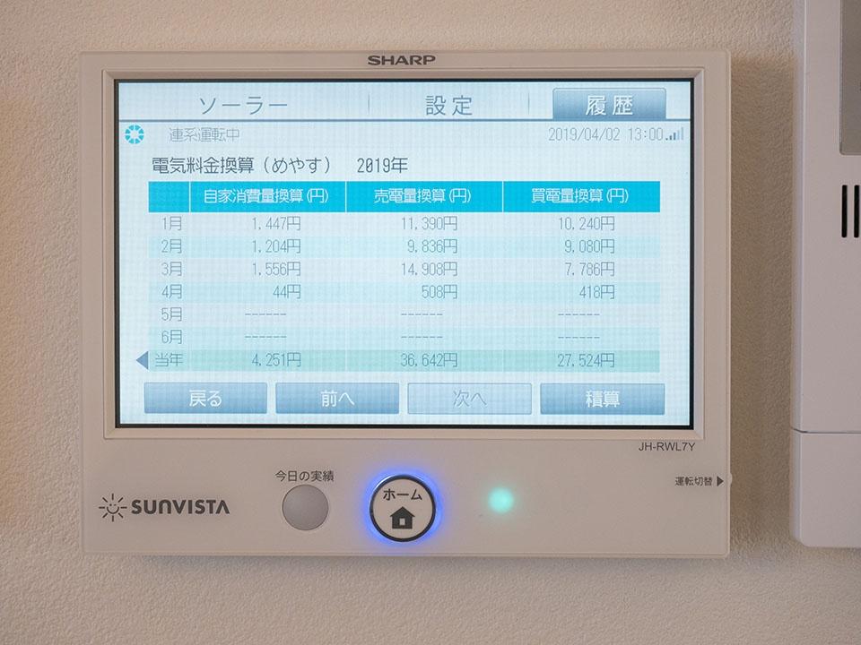 冬でも発電による売電額の方が大きいのは、家の断熱性能が優秀だから