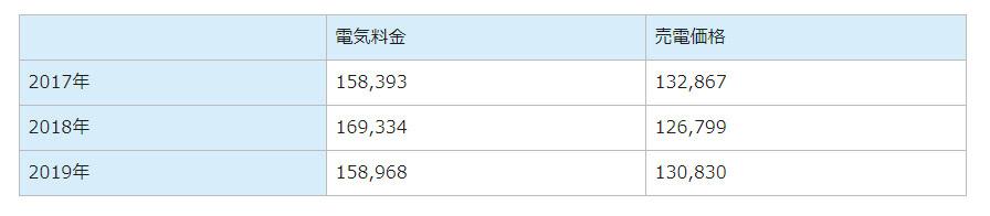 電気料金売電価格2017年158,393132,8672018年169,334126,7992019年158,968130,830